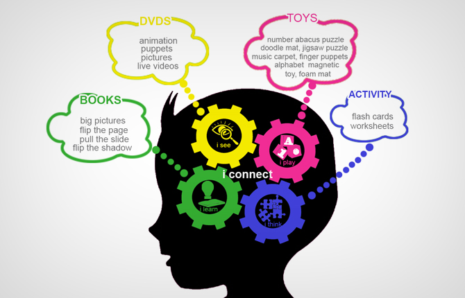 Brain Development Toys : Importance of connected learning