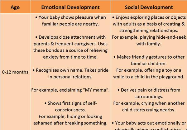 infant emotional development stages
