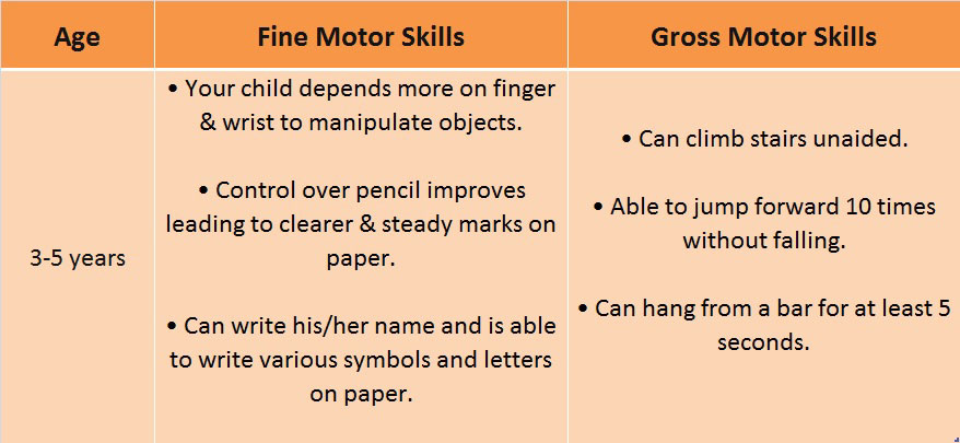 Motor skills development in your child 3 5 yrs for Motor skills development in early childhood